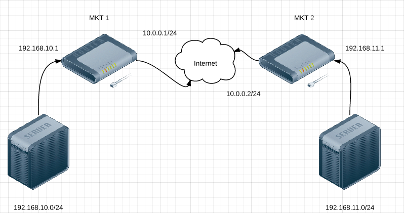 Ejemplo Mikrotik ipsec VPN